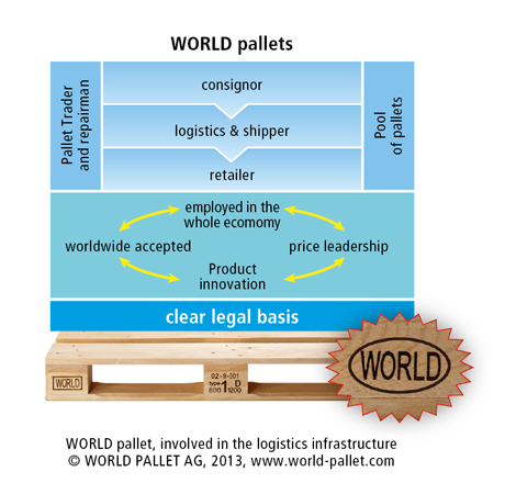 WORLD pallets